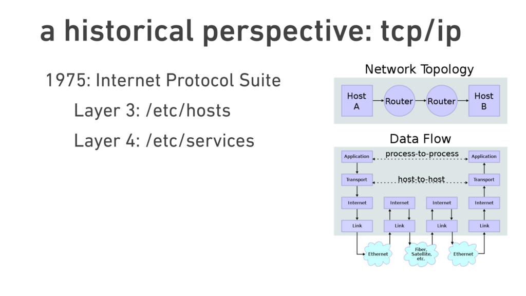 a historical perspective: tcp/ip 1975: Internet...