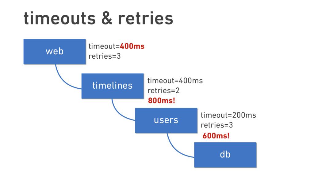 timeouts & retries timelines users web db timeo...