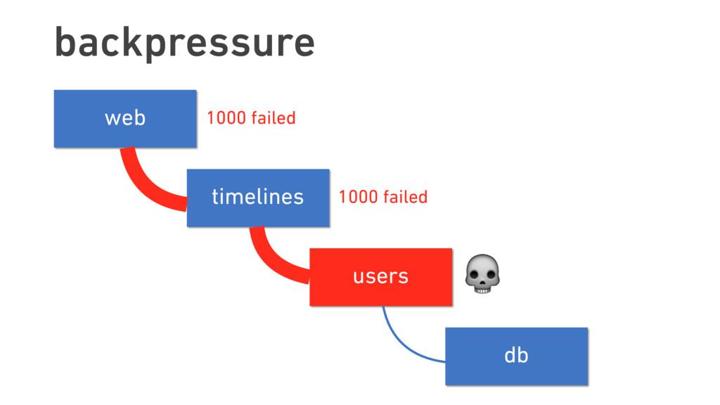 backpressure timelines users web db timelines u...