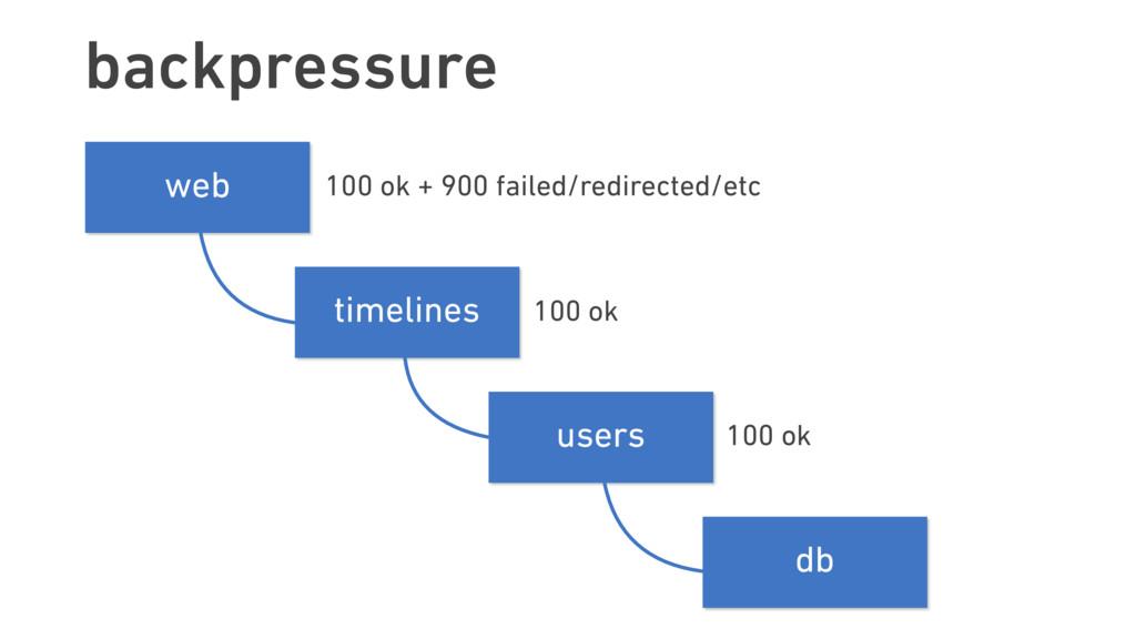 backpressure timelines users web db 100 ok 100 ...
