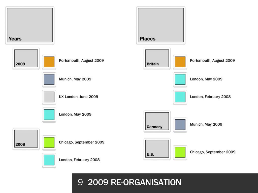 9 2009 RE-ORGANISATION
