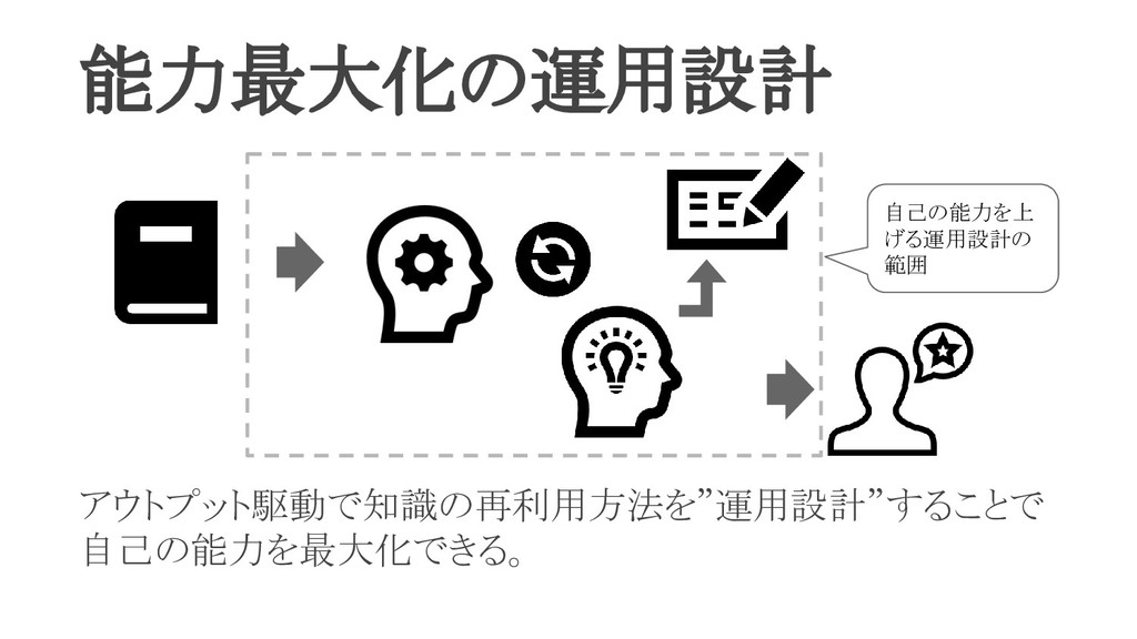 """能力最大化の運用設計 アウトプット駆動で知識の再利用方法を""""運用設計""""することで 自己の能力..."""