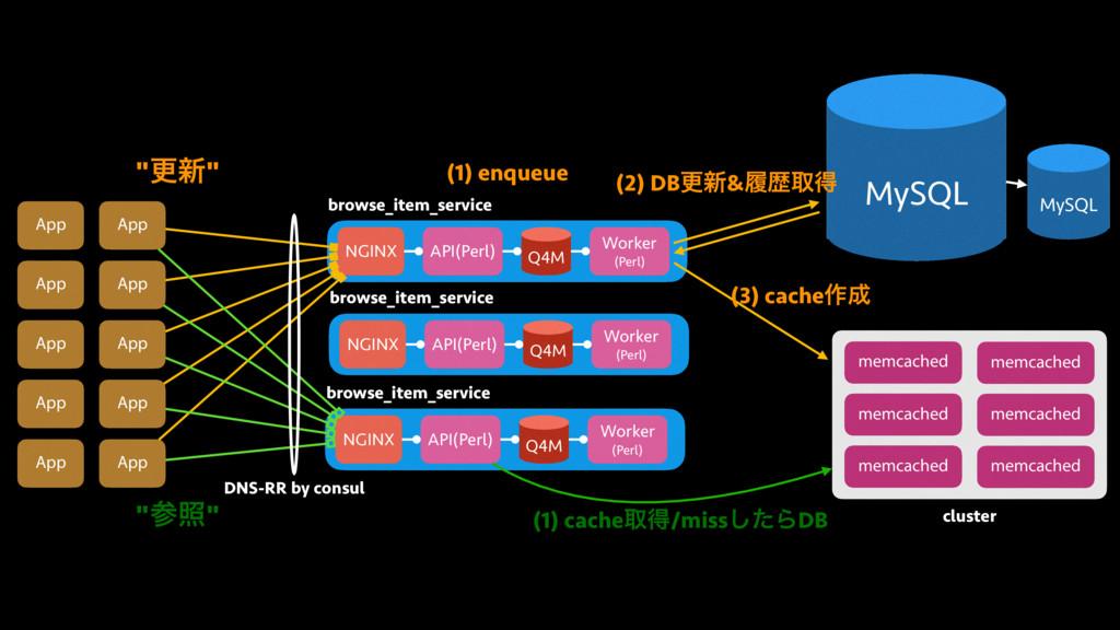App App App App App NGINX API(Perl) Q4M Worker ...
