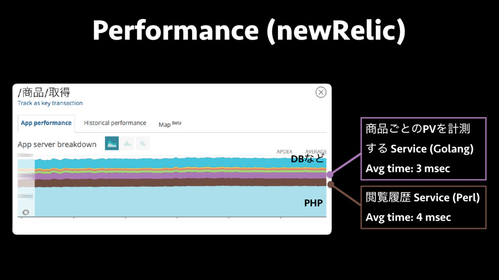 Performance (newRelic) ͝ͱͷPVΛܭଌ ͢Δ Service (G...
