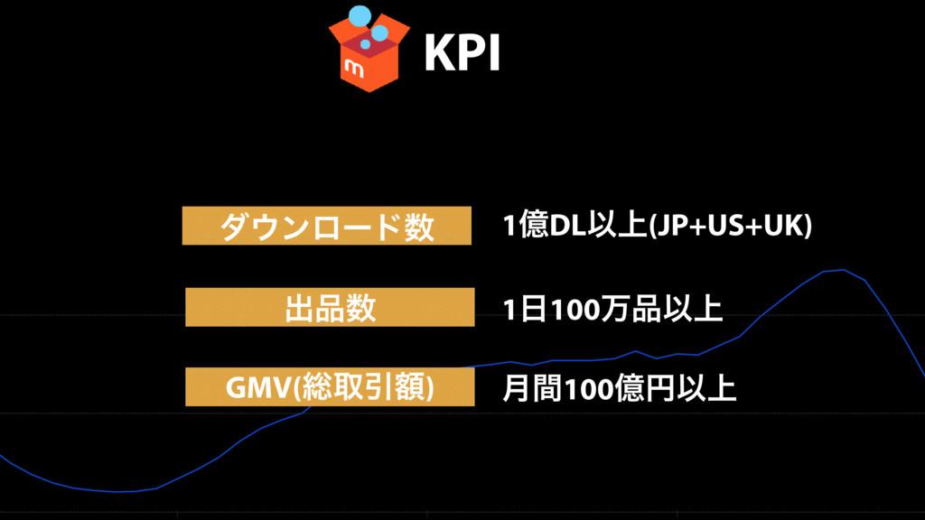 KPI μϯϩʔυ GMV(૯औҾֹ) 1ԯDLҎ্(JP+US+UK) ݄ؒ100ԯԁҎ...