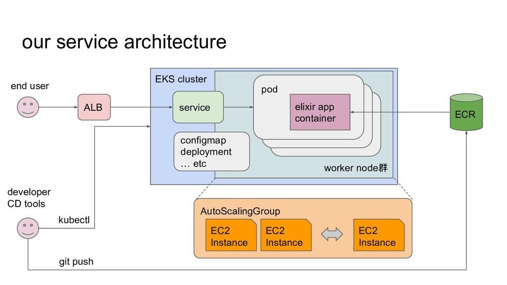EKS cluster worker node群 our service architectu...