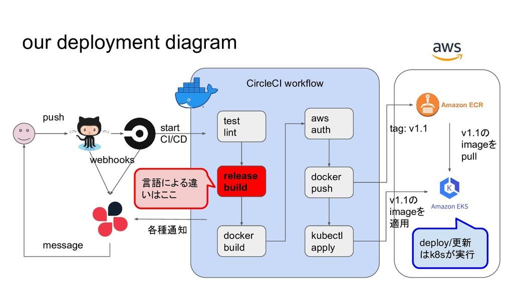 CircleCI workflow our deployment diagram test l...