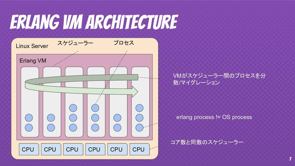 7 Erlang VM Architecture Linux Server Erlang VM...