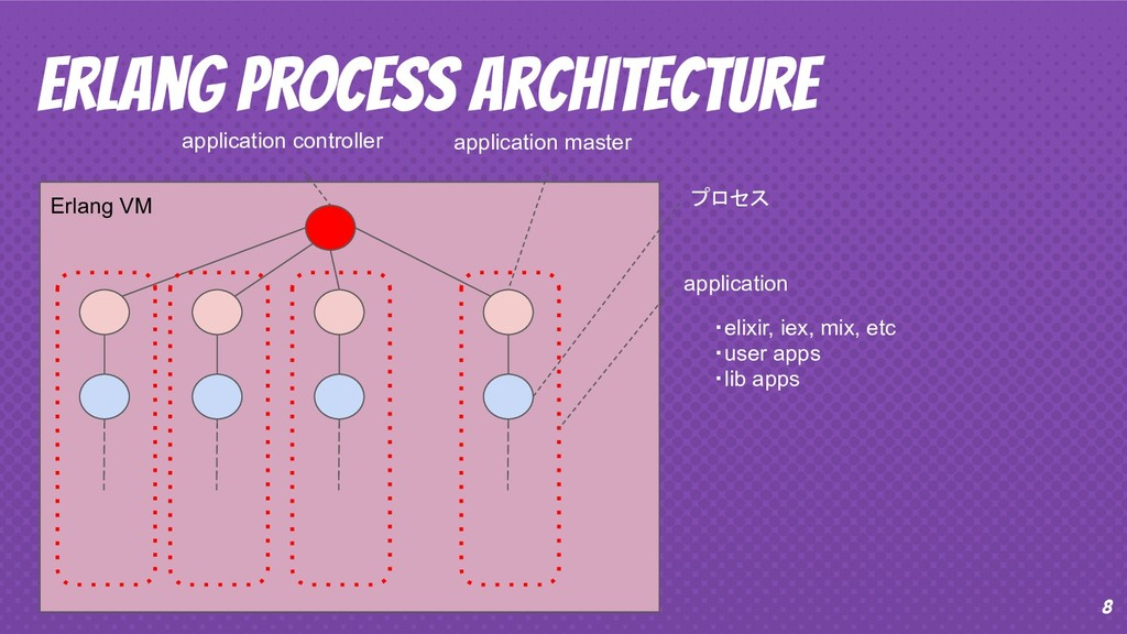8 Erlang PROCESS Architecture Erlang VM applica...