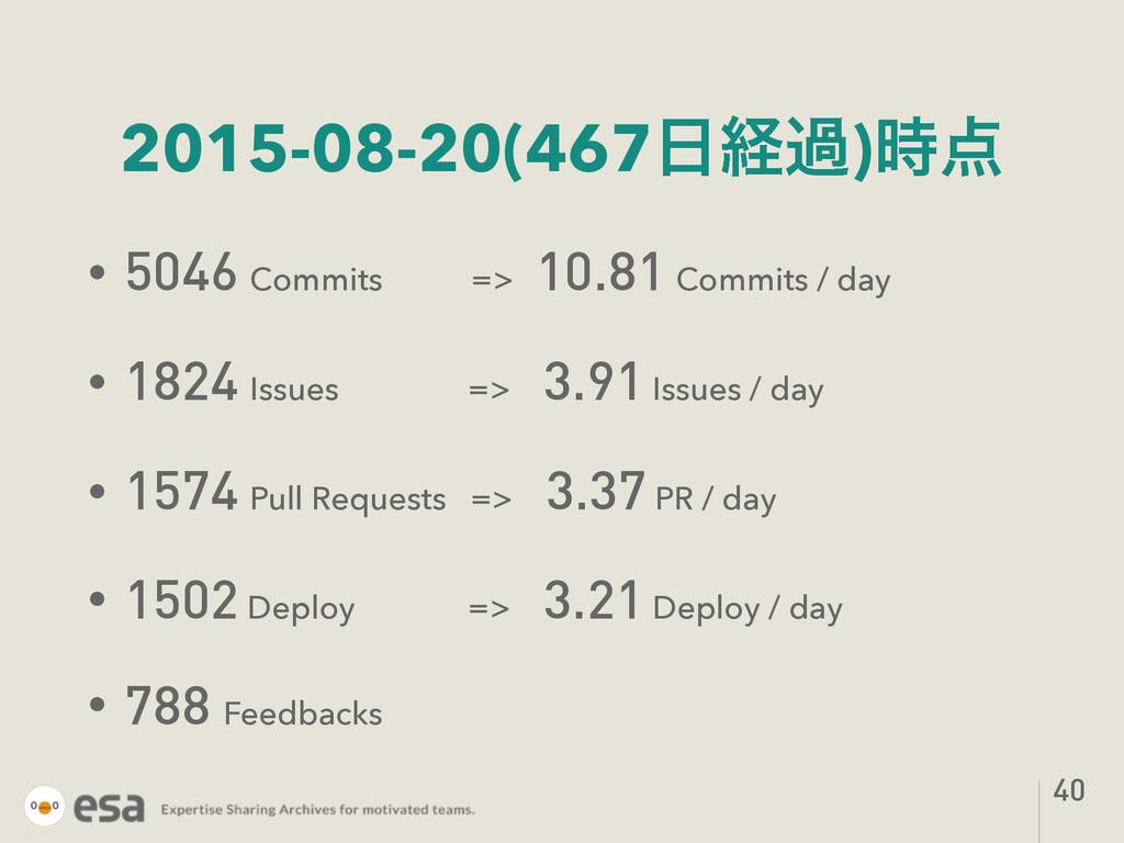 2015-08-20(467ܦա) • 5046 Commits => 10.81 Co...