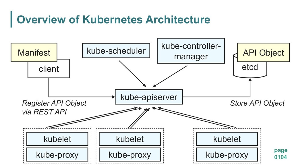 Overview of Kubernetes Architecture page 0104 k...