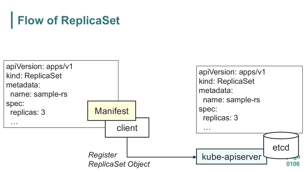 Flow of ReplicaSet page 0106 kube-apiserver api...