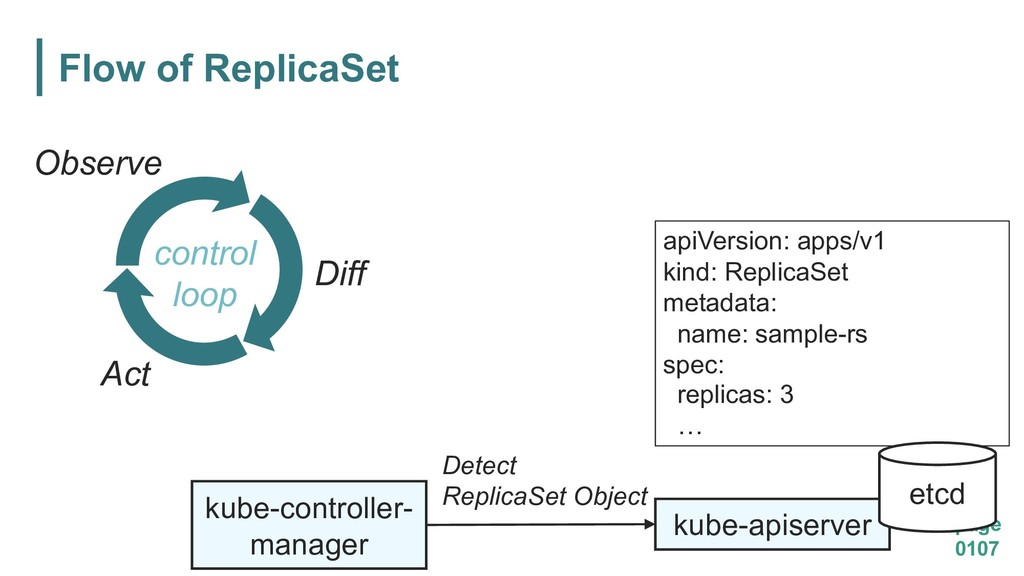 Flow of ReplicaSet page 0107 kube-apiserver kub...