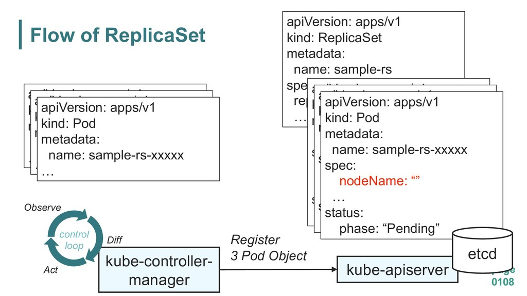 Flow of ReplicaSet page 0108 kube-apiserver kub...