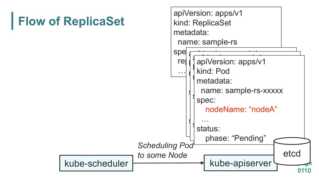 Flow of ReplicaSet page 0110 kube-apiserver api...