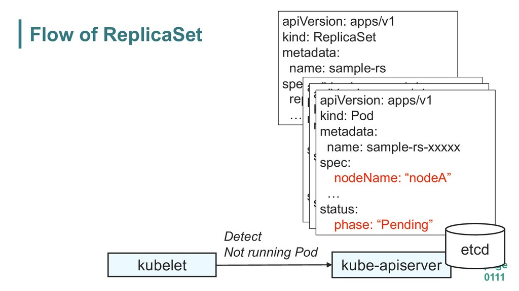Flow of ReplicaSet page 0111 kube-apiserver api...