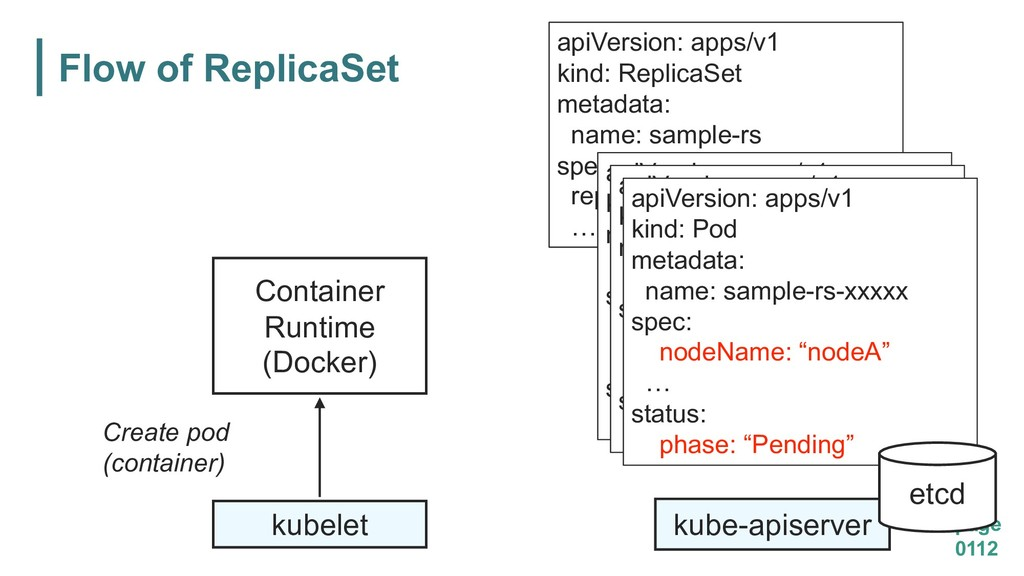 Flow of ReplicaSet page 0112 kube-apiserver api...