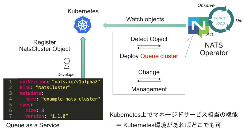 Queue as a Service Developer Kubernetes Registe...