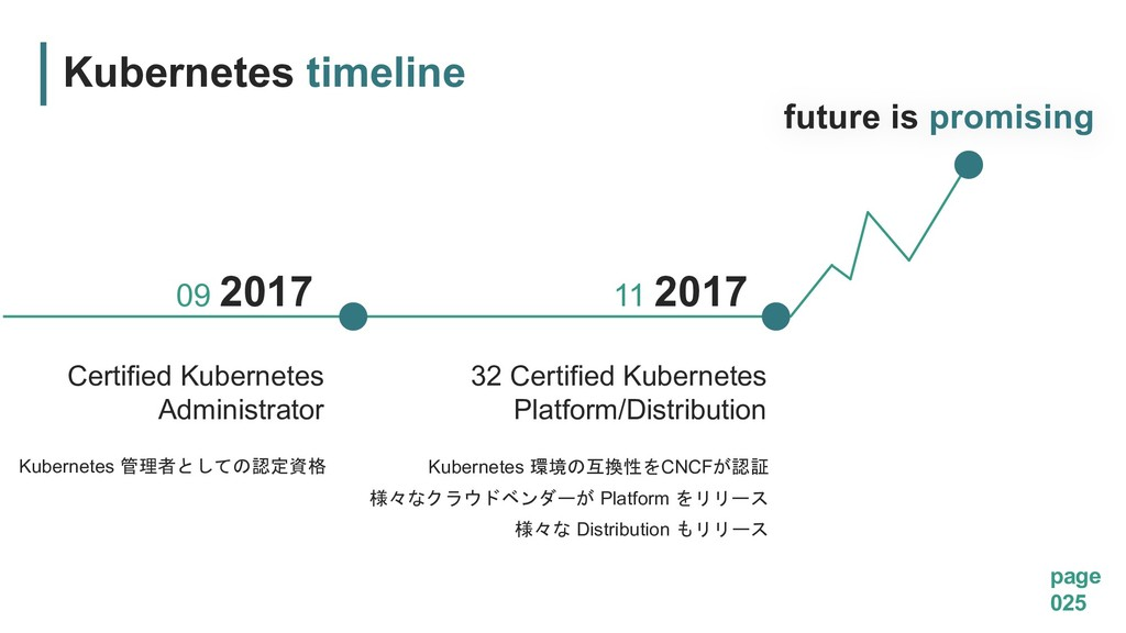 future is promising 32 Certified Kubernetes Pla...