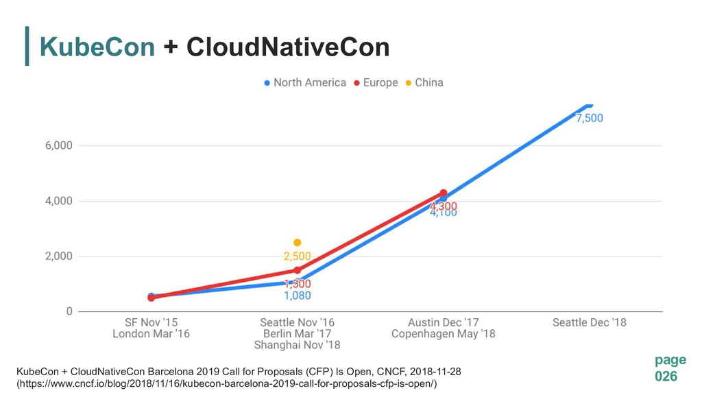 page 026 KubeCon + CloudNativeCon KubeCon + Clo...