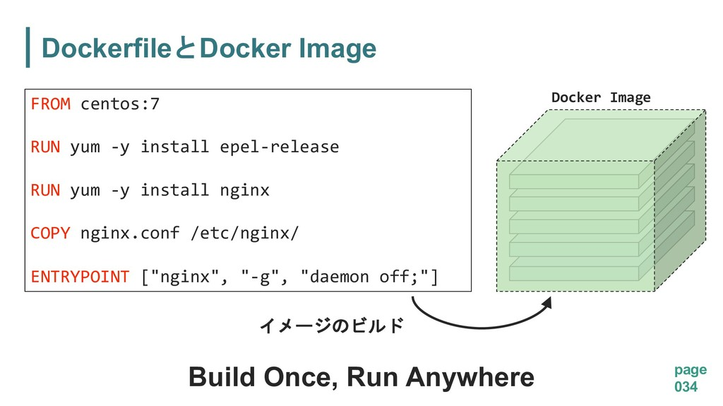 DockerfileDocker Image page 034 FROM centos:7 ...