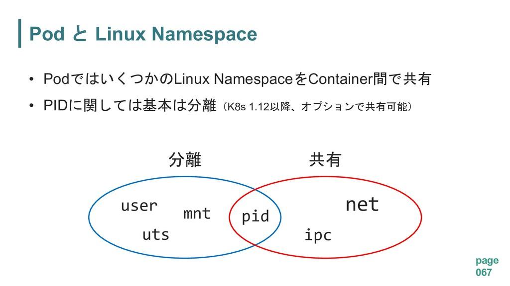 Pod Linux Namespace page 067 • PodLinux ...