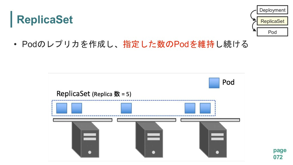 ReplicaSet page 072 • Pod  Pod...