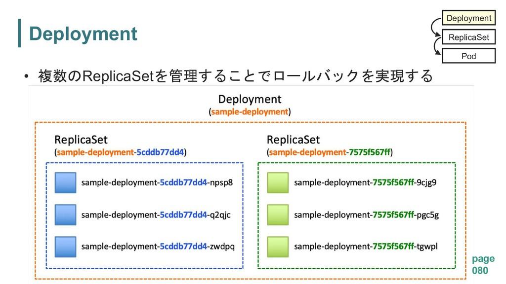 Deployment • ReplicaSet   p...