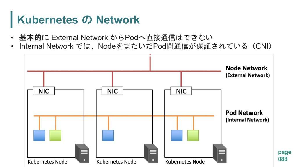 Kubernetes  Network page 088 •  External N...