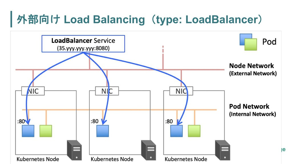 Load Balancingtype: LoadBalancer page 091