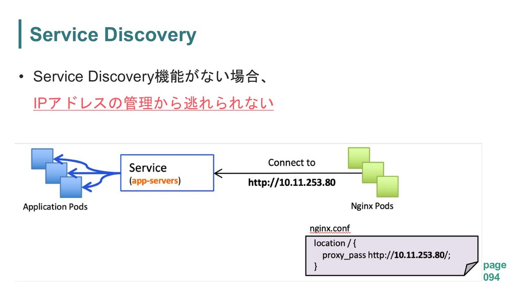 page 094 Service Discovery • Service Discovery...