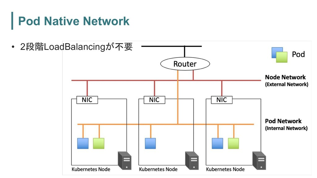 Pod Native Network page 097 • 2LoadBalancing...