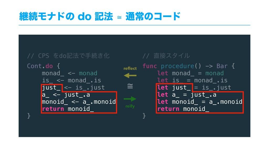 // CPS Λdoه๏Ͱखଓ͖Խ Cont.do { monad_ <- monad is_...