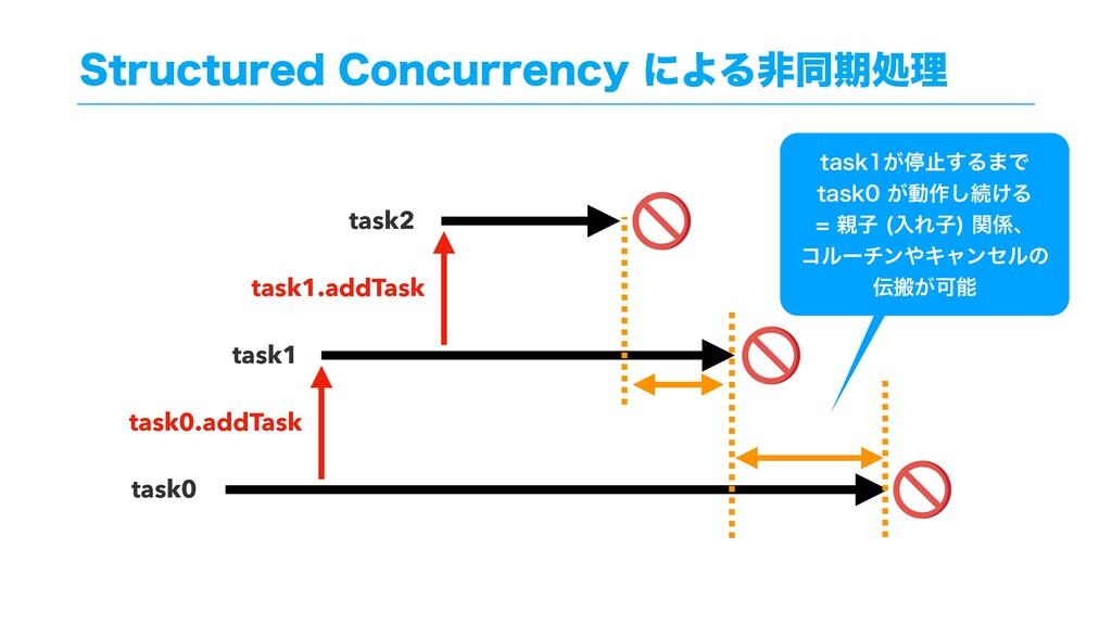 4USVDUVSFE$PODVSSFODZʹΑΔඇಉظॲཧ task0 task1 tas...