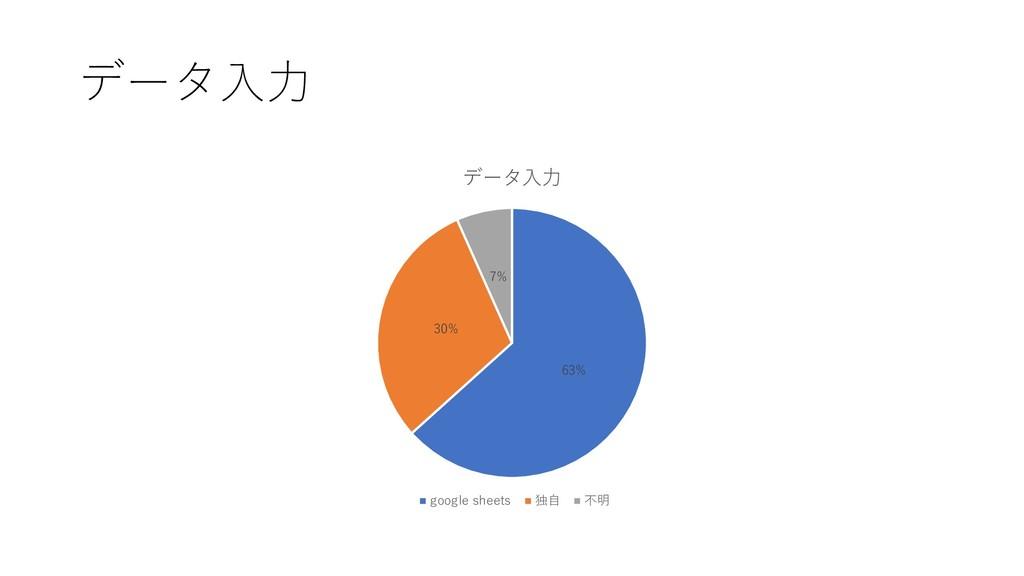 データ⼊⼒ 63% 30% 7% データ⼊⼒ google sheets 独⾃ 不明