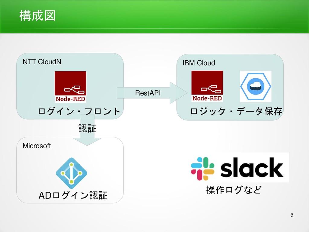 5 NTT CloudN Microsoft IBM Cloud 構成図 ログイン・フロント ...