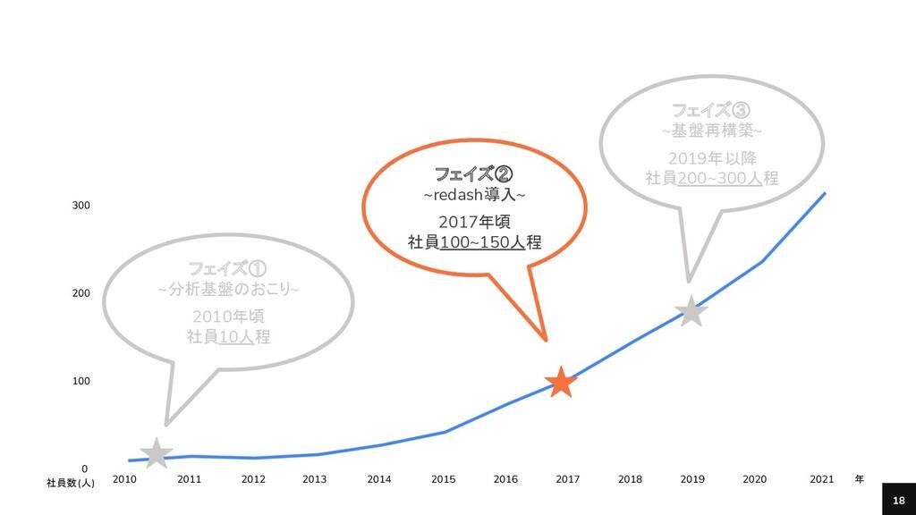 Bengo4.com, Inc. 18 400 300 200 100 0 2010 フェイズ...
