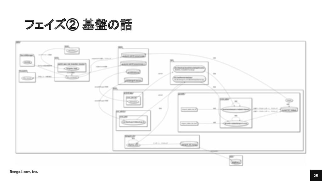 Bengo4.com, Inc. フェイズ② 基盤の話 25