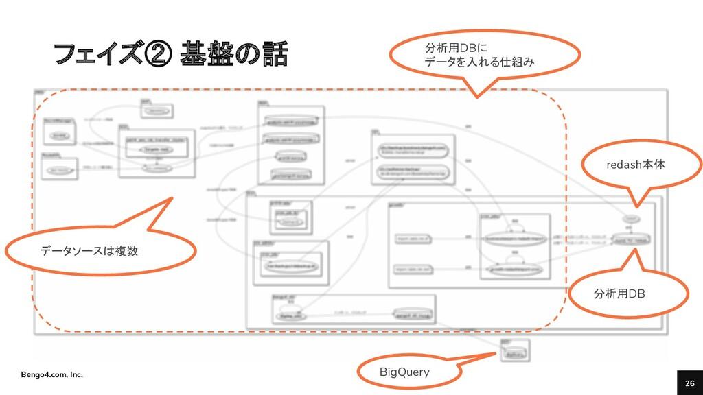 Bengo4.com, Inc. フェイズ② 基盤の話 26 分析用DB redash本体 B...