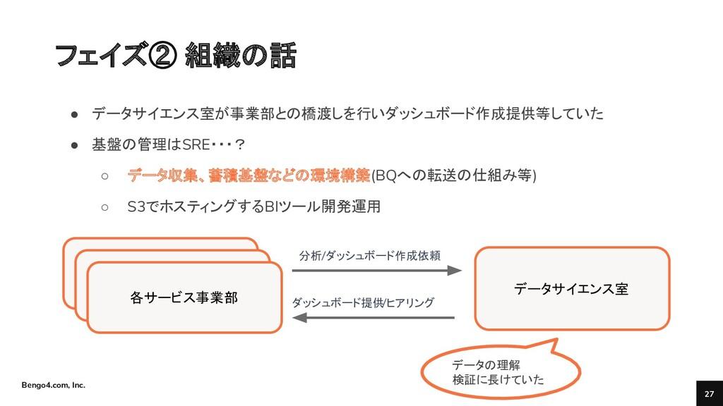 Bengo4.com, Inc. フェイズ② 組織の話 27 各サービス事業部 各サービス事業...