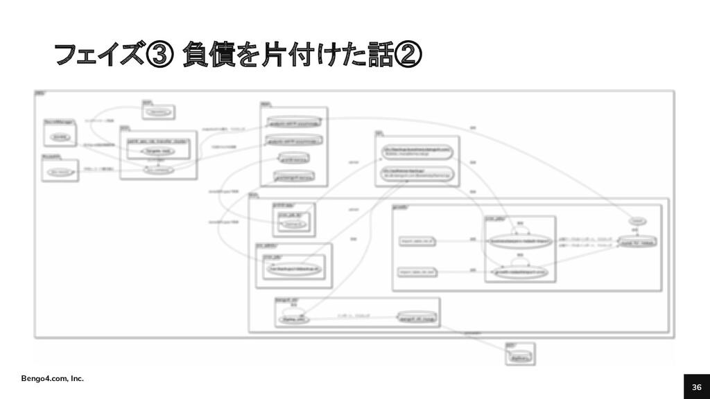 Bengo4.com, Inc. フェイズ③ 負債を片付けた話② 36 ● DataSunri...