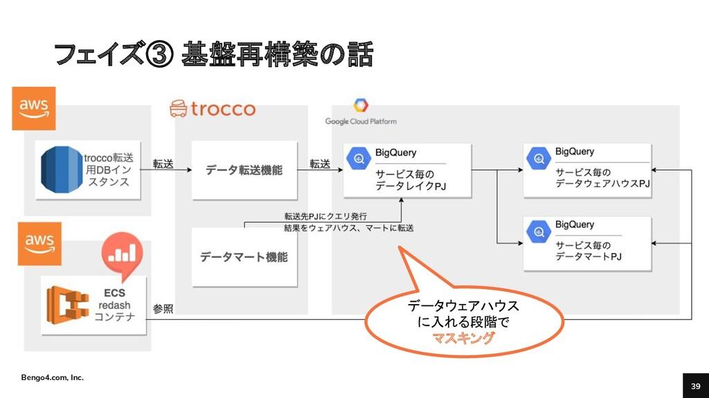 Bengo4.com, Inc. フェイズ③ 基盤再構築の話 39 データウェアハウス に入れ...