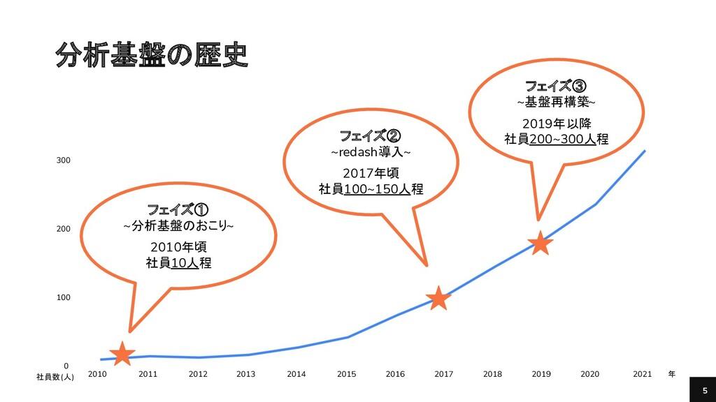 Bengo4.com, Inc. 5 400 300 200 100 0 2010 フェイズ①...