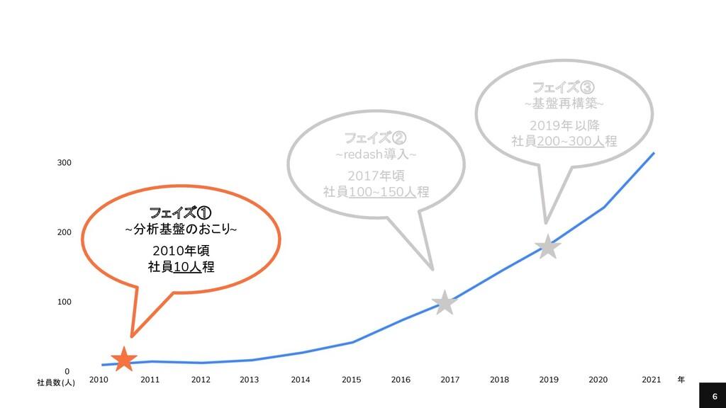 Bengo4.com, Inc. 6 400 300 200 100 0 2010 フェイズ①...