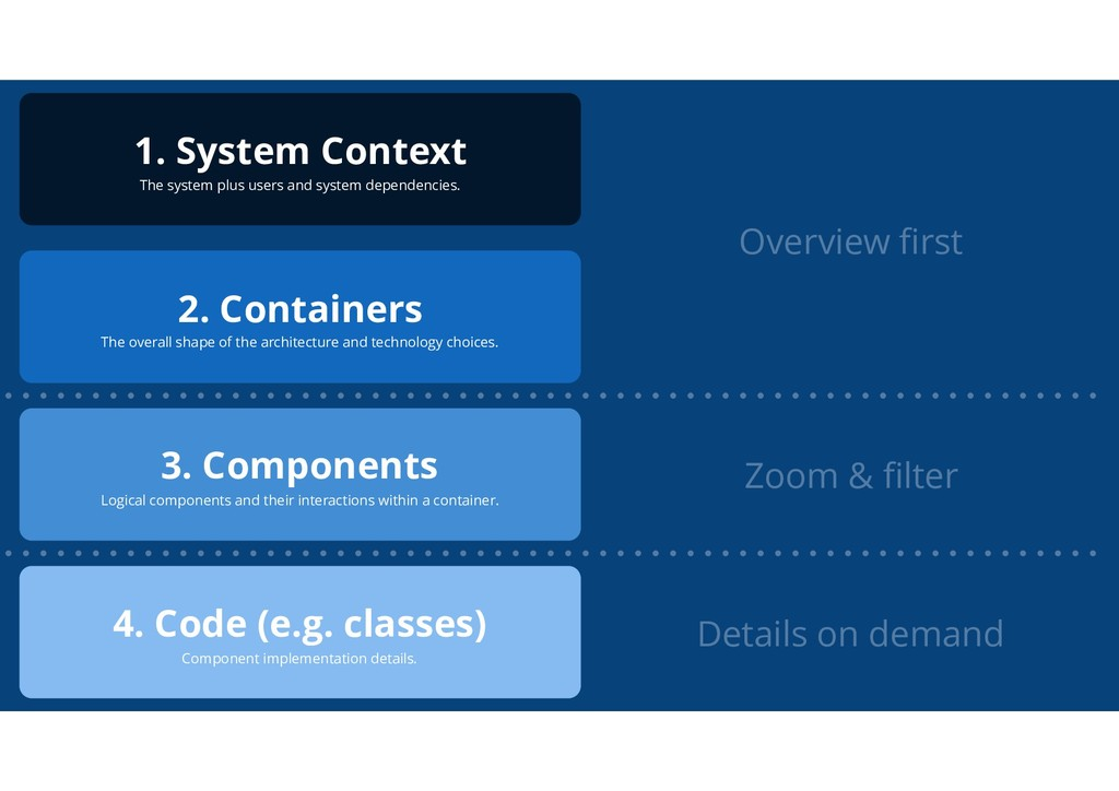 4. Code (e.g. classes) Component implementation...