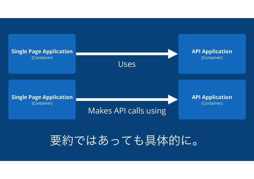 ཁ໿Ͱ͸͋ͬͯ΋۩ମతʹɻ Single Page Application [Containe...