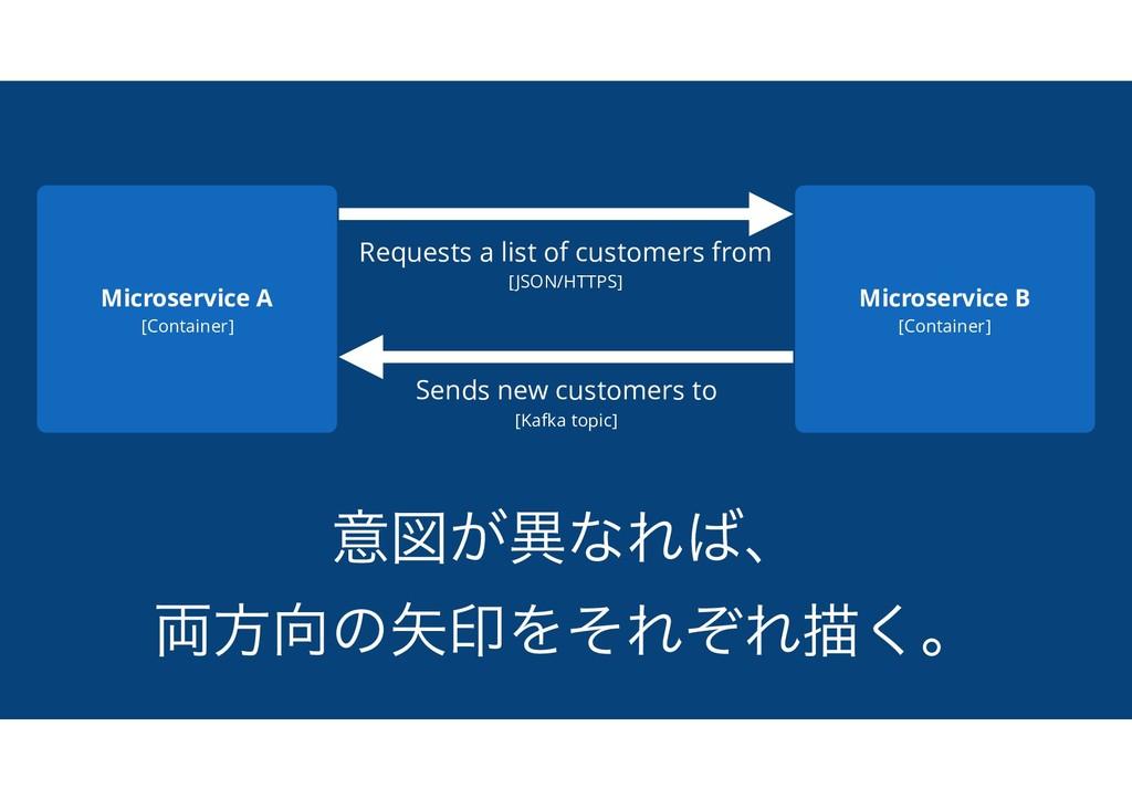 ҙਤ͕ҟͳΕɺ ྆ํͷҹΛͦΕͧΕඳ͘ɻ Microservice A [Contain...