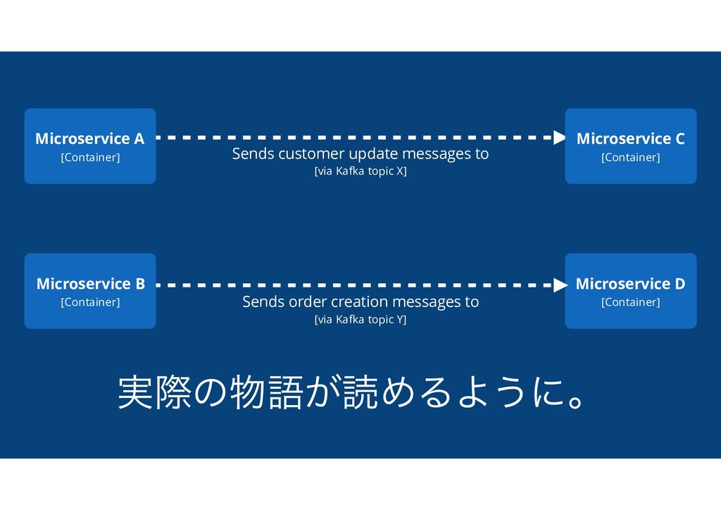 ࣮ࡍͷ෺ޠ͕ಡΊΔΑ͏ʹɻ Sends customer update messages to...