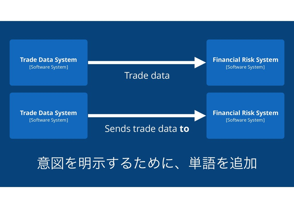 ҙਤΛ໌ࣔ͢ΔͨΊʹɺ୯ޠΛ௥Ճ Trade Data System [Software Sy...