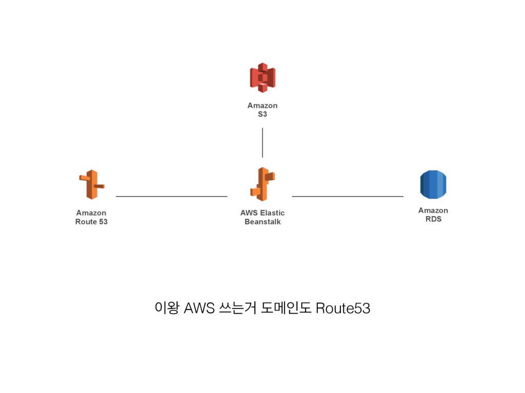 ৴ AWS ॳחѢ بݫੋب Route53 AWS Elastic Beanstalk A...